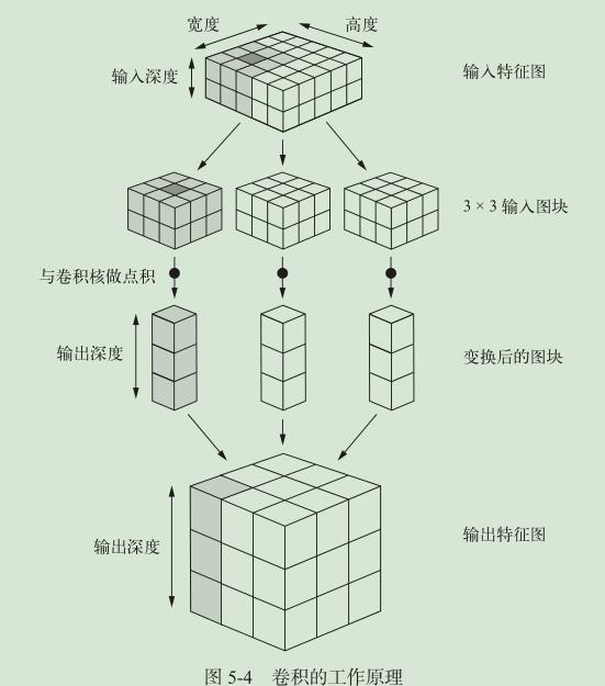 图 5.1