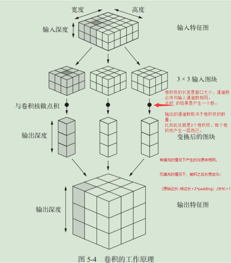 图 5.2.1