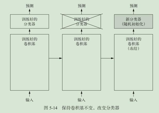 图 3.3.1