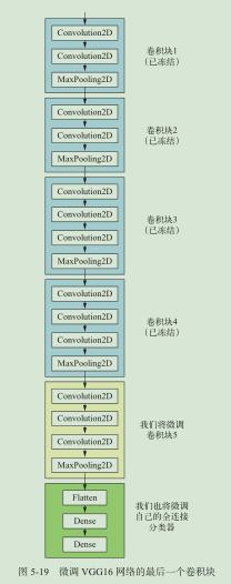 图 3.3.2